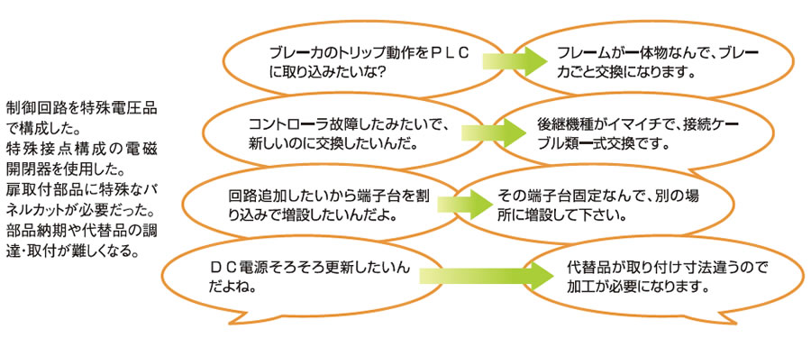 ユニットのメンテナンス性向上のための配線方法