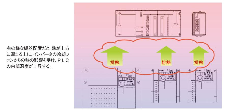 機器の発熱を考慮した制御盤内の最適レイアウト