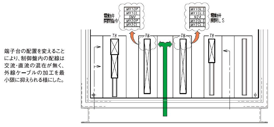 外部機器を考慮した端子台の最適レイアウト