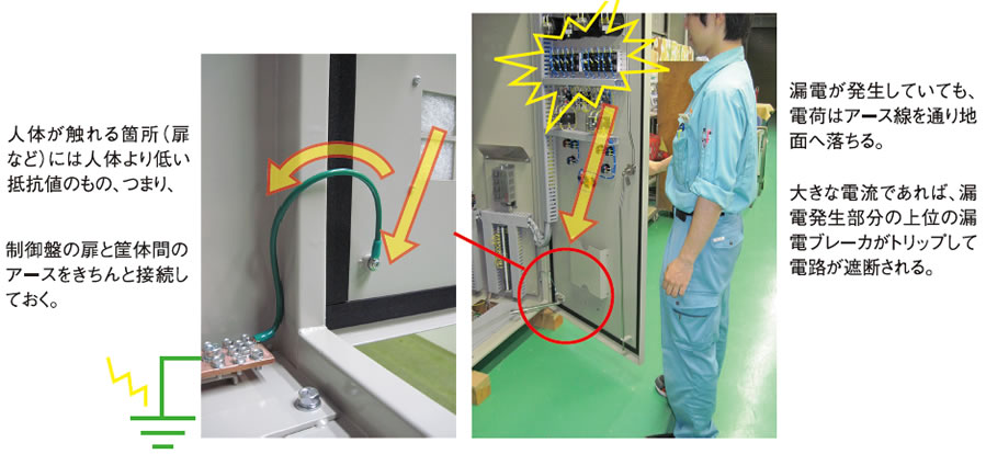制御盤扉への導体配線によるアース接続